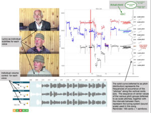 Computational analysis of Georgian traditional music